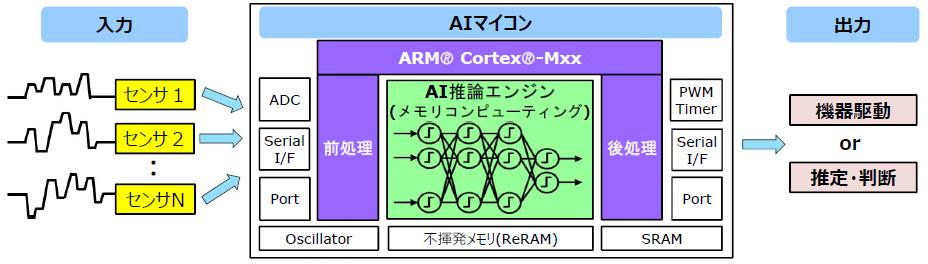 メモリコンピューティング技術を用いたエッジ向けAIマイコン
